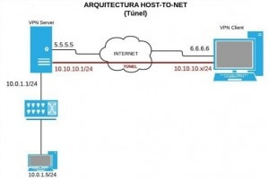 Diagrama Host to net