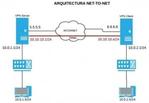 Diagrama Net to net